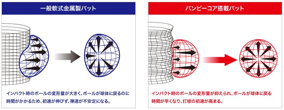 少年軟式野球用ハンターマックス 構造解説イラスト