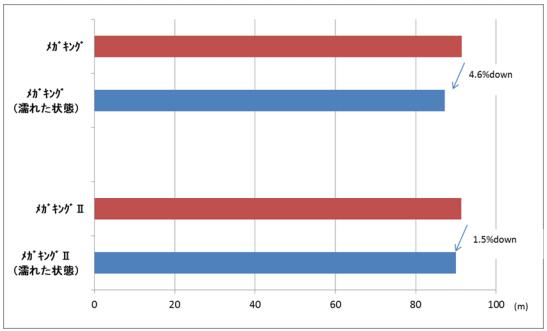 ビヨンドマックスメガキング2 メガキングとの飛距離比較グラフ